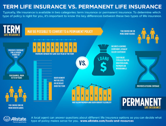 Preston Rhodes - Life Insurance Made Simple: Comparing Insurance Types
