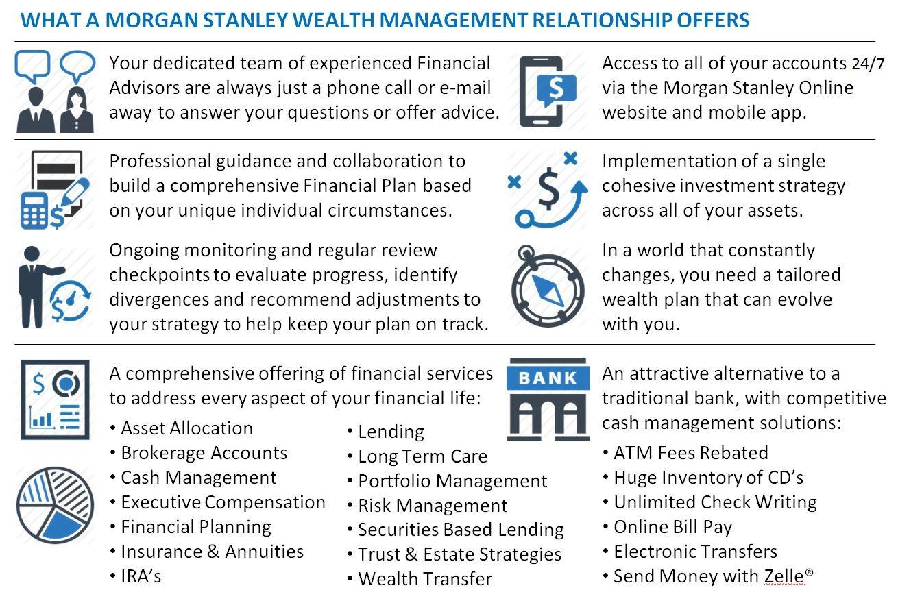 The Livesay Balzano Group | Stamford, CT | Morgan Stanley