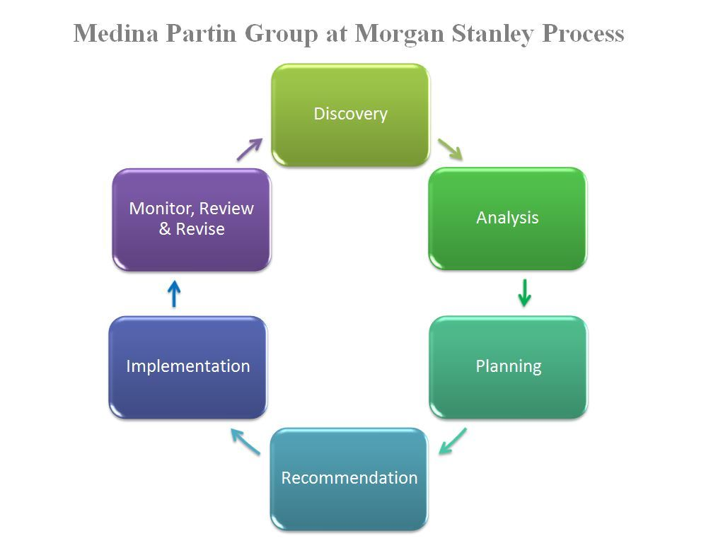 The Medina Partin Group | The Villages, FL | Morgan Stanley Wealth