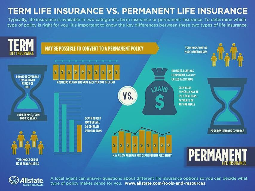 Term Life Insurance Quotes Allstate Captivating Life Home U0026 Car Insurance  Quotes In Lexington Ky Allstate