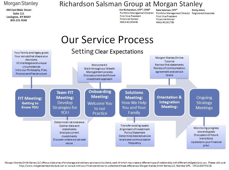 Richardson Salsman Group | Lexington, KY | Morgan Stanley Wealth