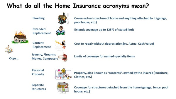 "Explaining all the ""Terms"" for Home Owners Insurance"