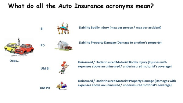 "Explaining all the ""Terms"" for Auto Insurance"