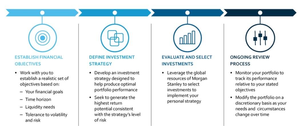 Spencer Cox | Des Moines, IA | Morgan Stanley Wealth Management