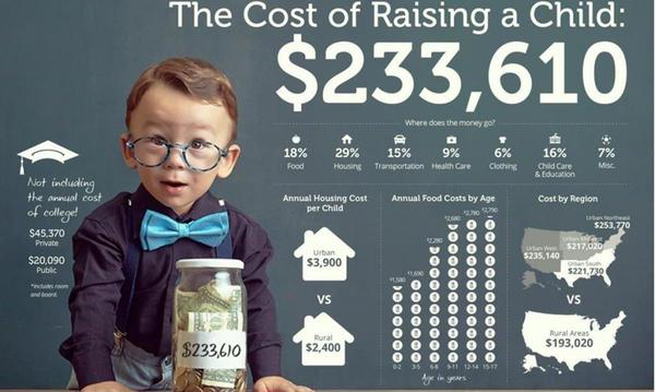 Infographic about the cost of raising a child