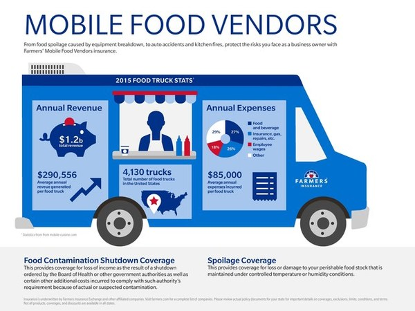 Protect Your Business, Your Way - Mobile Food Vendors