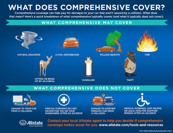 Bill Brandes - What Does Comprehensive Auto Insurance Cover?